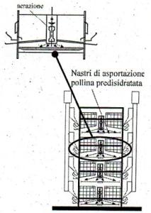 Batterie di gabbie con nastro ventilato