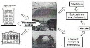 Compostaggio in impianti centralizzati